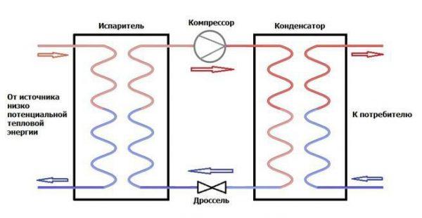 Схема функциональных контуров ТН-обогревателя