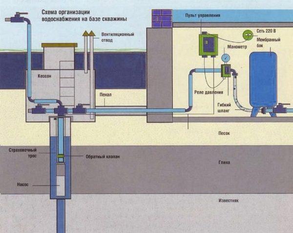 Общий вид системы с гидроаккумулятором