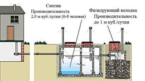 Структурная схема септика, построенного для загородного дома своими руками