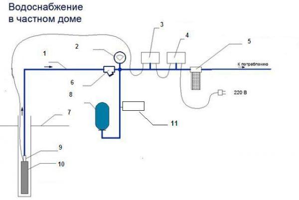 Структурная схема водоснабжения
