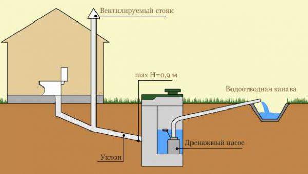 Устройство канализации с выгребной ямой