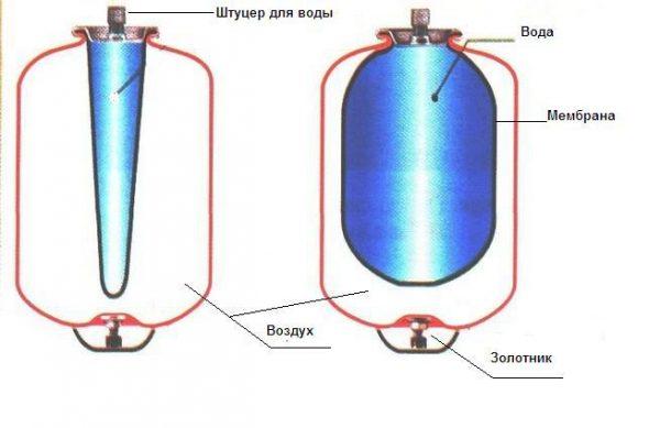 Конструкция гидробака