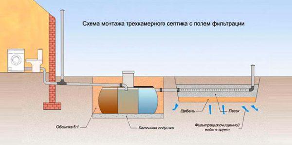Схема работы трёхкамерного септика