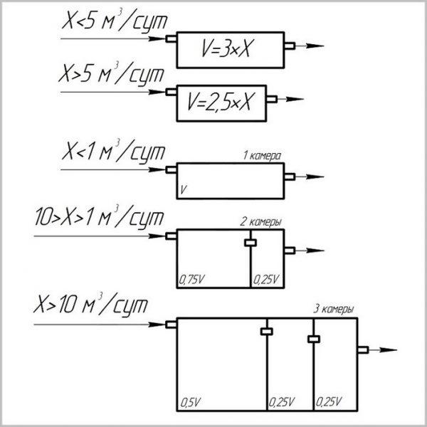 Формулы для расчета объема и выбора типа септика