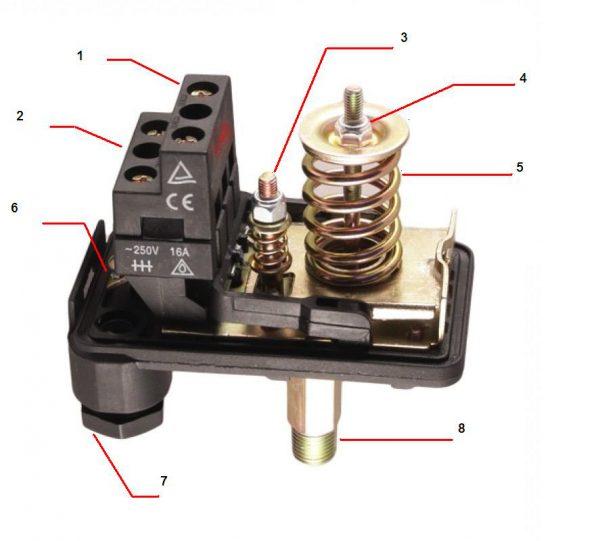 Конструкция механических приборов