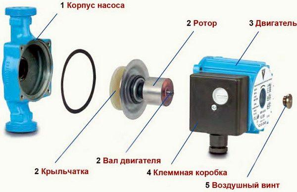 Схема устройства циркуляционного насоса с «мокрым» ротором