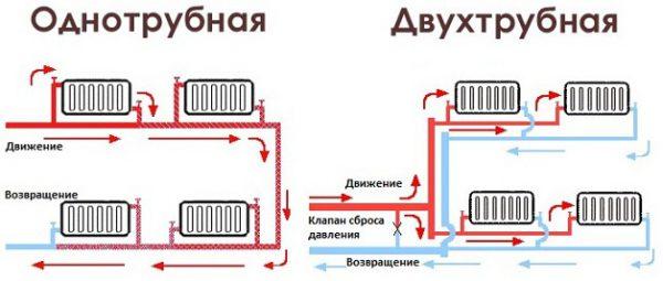 Однотрубные и двухтрубные схемы