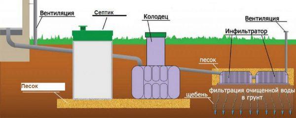 Схема слива воды с использованием инфильтратора