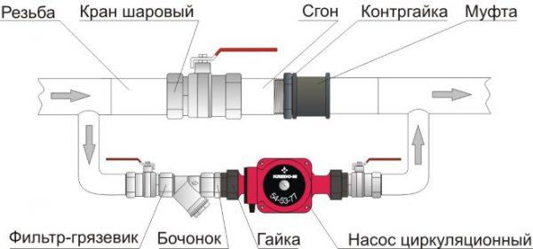 Схема обводки байпаса