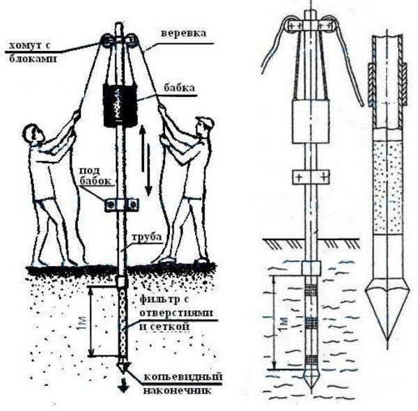 Схема забивания колонны