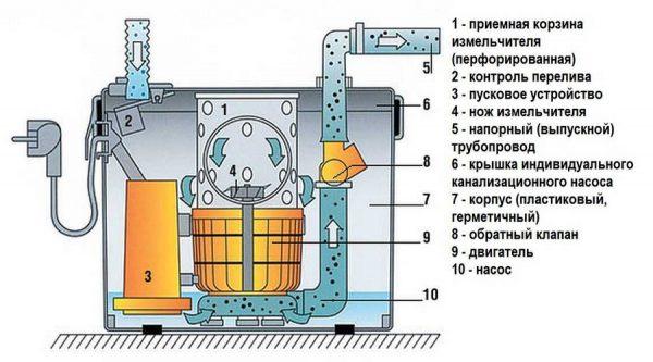 Схема бытовой принудительной системы канализации