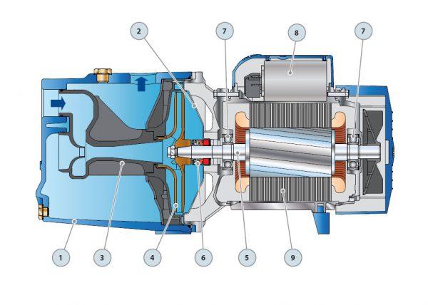 Строение насоса: 1 – корпус, 2 – крышка, 3 – рабочее колесо, 4 – ведущий вал, 5 – механическое уплотнение, 6 – подшипники, 7 – конденсатор, 8 – электродвигатель