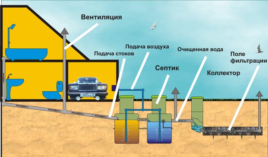 Общая схема организации канализационных стоков