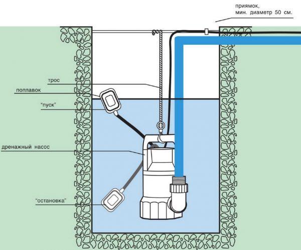 Схема установки дренажного насоса