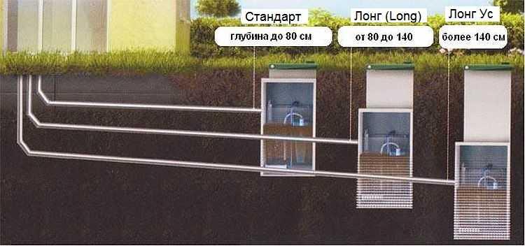 Различие модификаций автономных систем очистки жидких отходов
