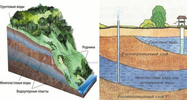 Определяем расположение грунтовых вод