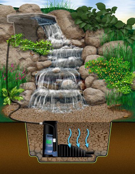 Дренирование садовых вод