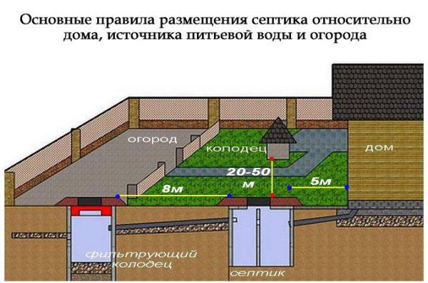 Нормы размещения септика на участке относительно других объектов