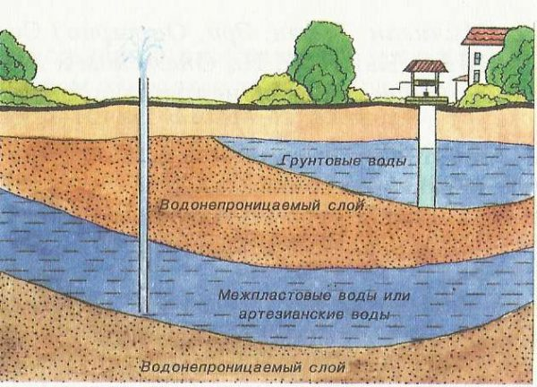 Определение уровня залегания грунтовых потоков