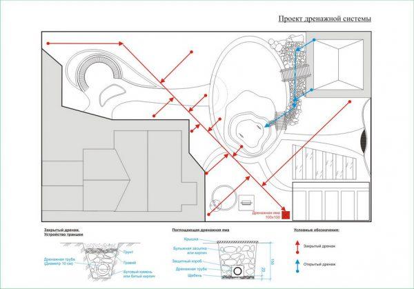 Проект дренажной системы дачного участка