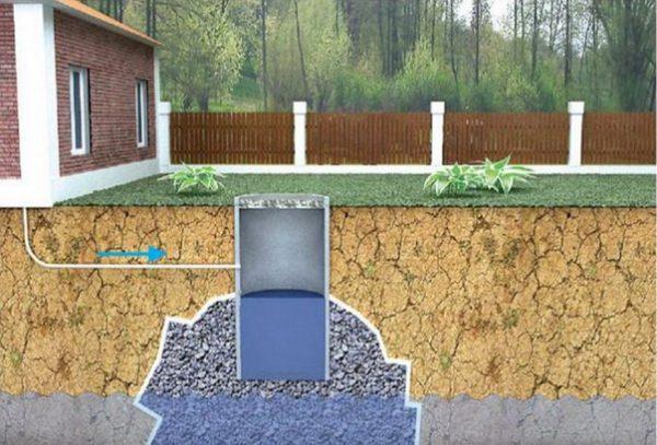 Выгребная яма из бетонных колец без дна