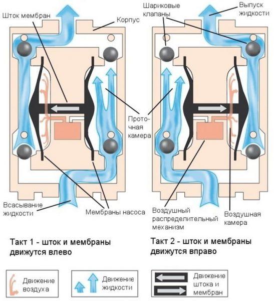Работа мембранного насоса