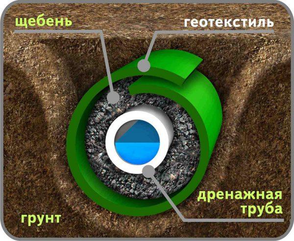 Устройство дренажной трубы в грунте