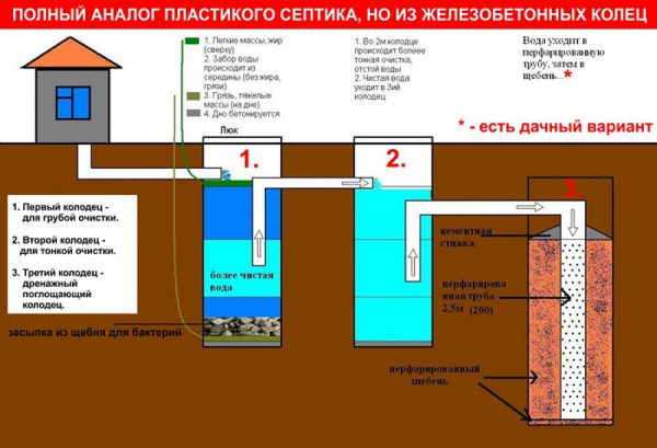 Септическая система для дома