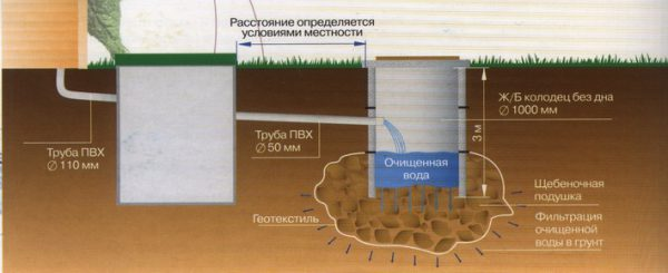 Конструкция двухкамерного септика