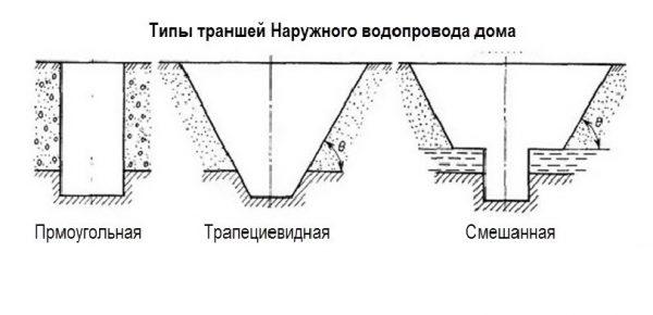 Типы канав для прокладки трубопровода