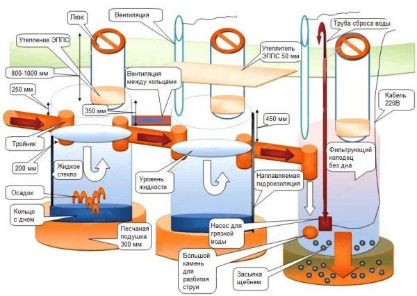 Схема резервуара из бетонных колец