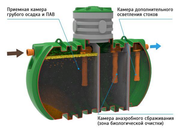 Трёхкамерный септический резервуар