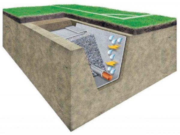 Применение геотекстильной ткани при монтаже желобов под канализацию