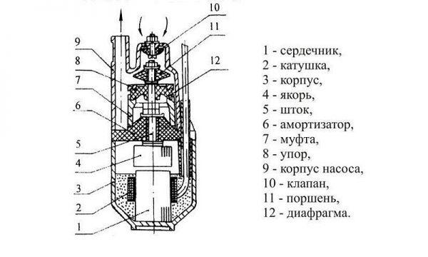 Строение вибрационного погружного насоса