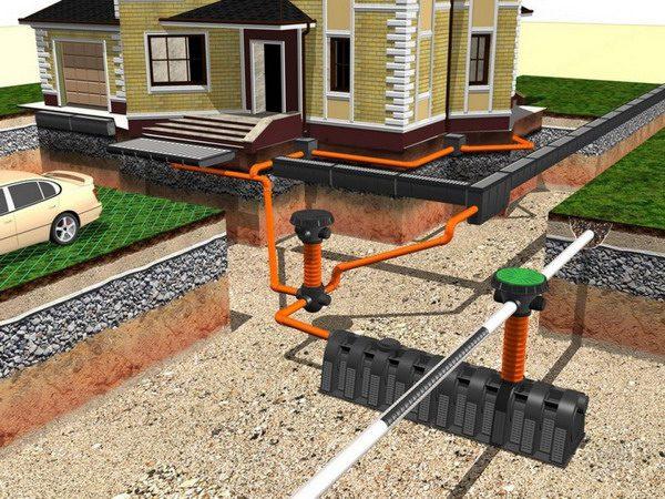 Как производится установка системы дренажа на участке вокруг дома
