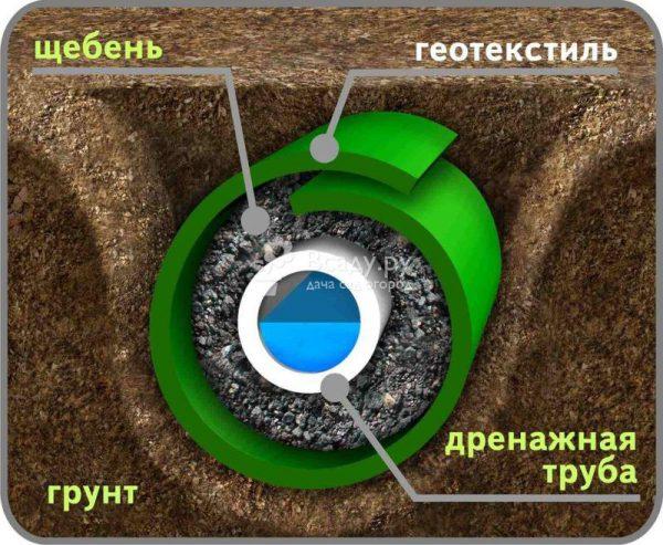 Схема укладки трубы для подземного дренажа