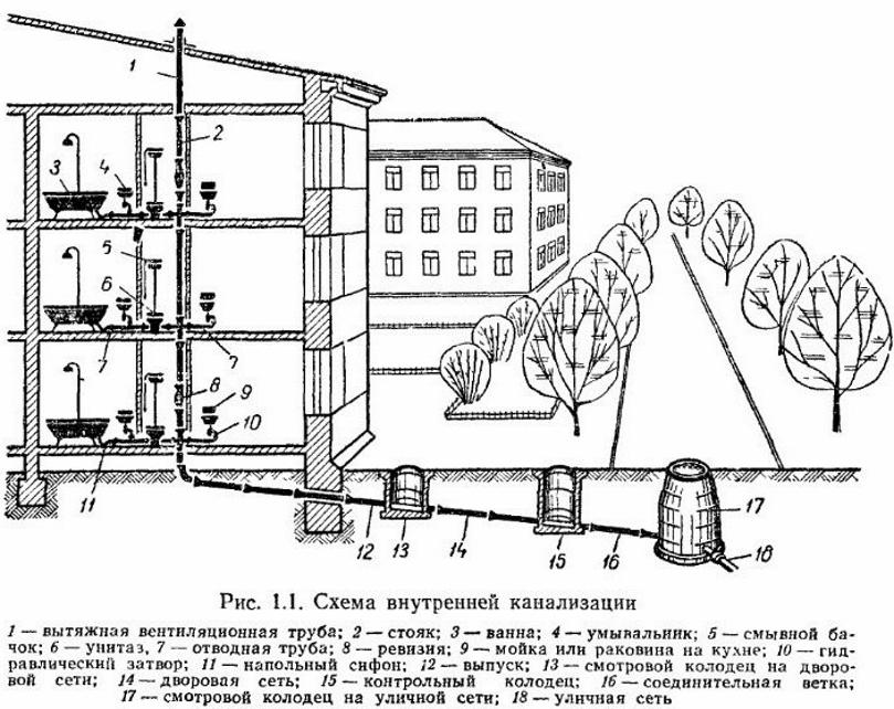 Схематичная система канализации в многоквартирном доме
