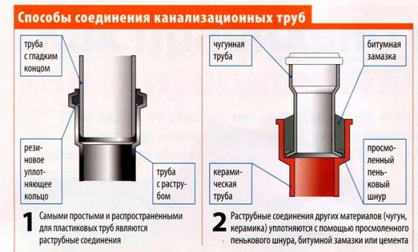 Присоединение с помощью раструба заимствовано у чугунных труб