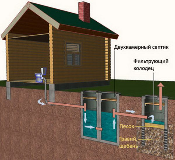 Схема канализации банной пристройки при наличии санузла