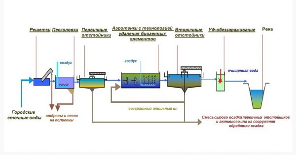 Схема работы ЛОС городской канализационной системы