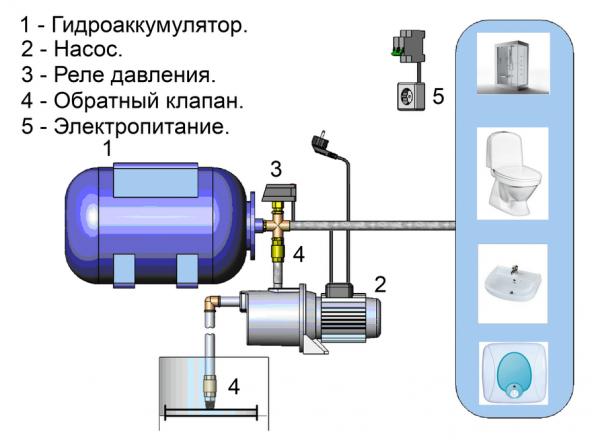 Основные составляющие насосной станции и схема их расположения в системе