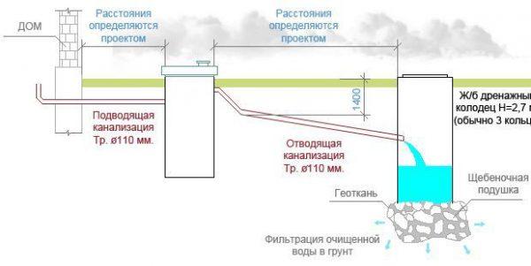 Схема внешней канализации