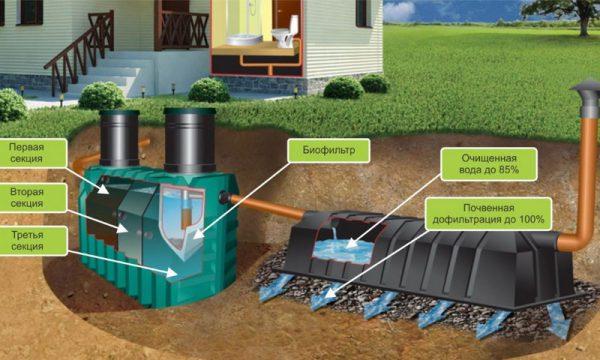 Схема очистки точных вод в септике глубокой очистки с различными фильтрационными устройствами