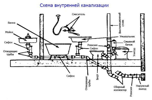 Состав внутренних сетей