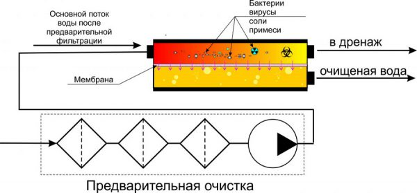 Принцип работы фильтра на обратном осмосе