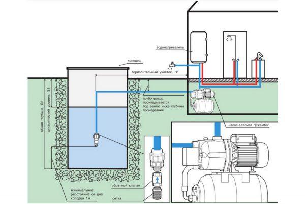 Схематический рисунок, описывающий принцип работы насосной станции