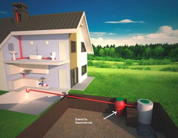 Схема канализации с заводской системой биоочистки