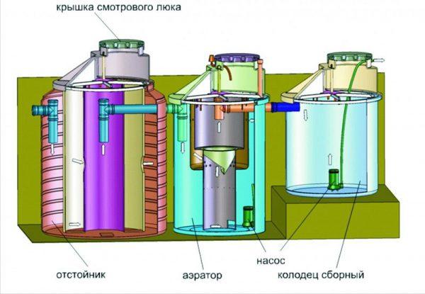 Станция глубокой биоочистки