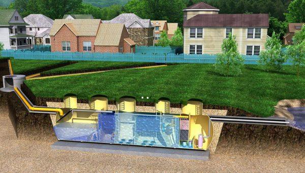 Рисунок-схема расположения биологической очистной станции в грунте и соединения ее с несколькими домами