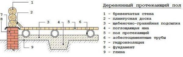 Схема протекающих полов в бане